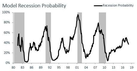 model recession probability
