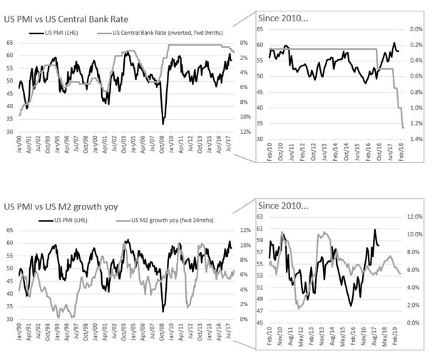 us pmi vs us central bank rate