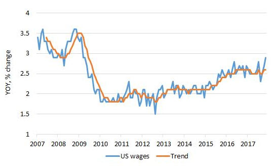 US wage growth is worrying markets