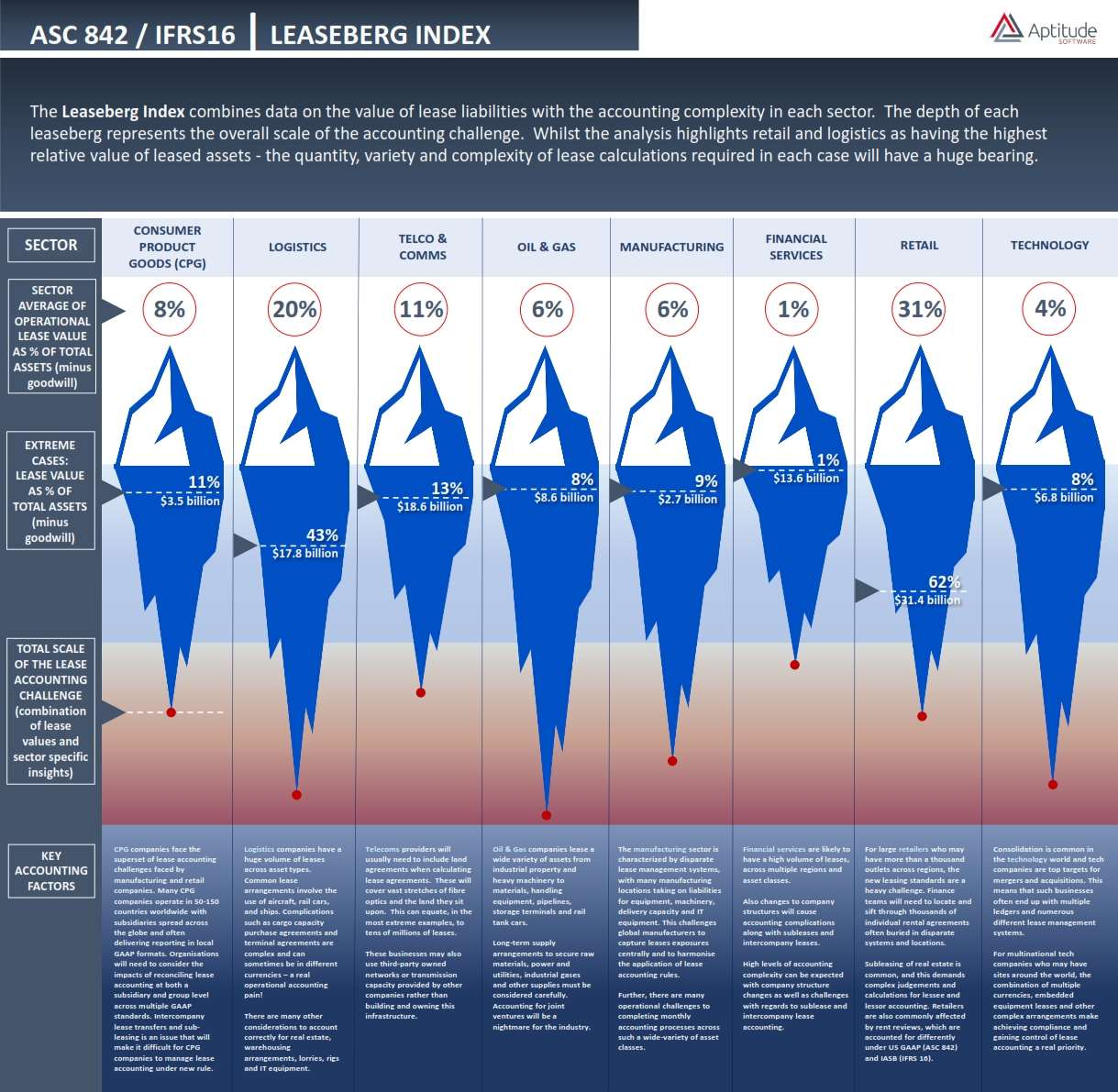 Aptitude Leaseberg infographic
