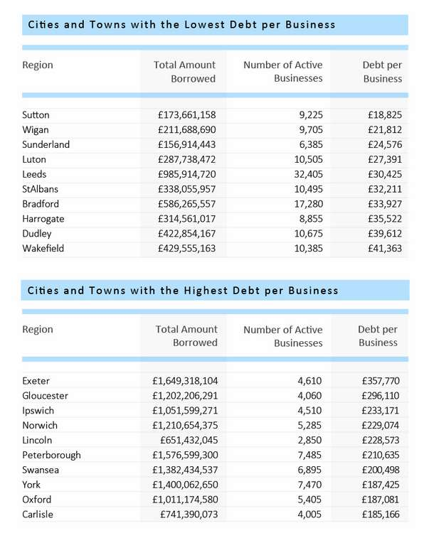 Business Debt Cities Table