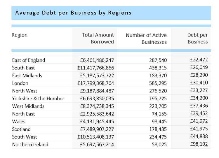 Business-Debt-Regional-Table