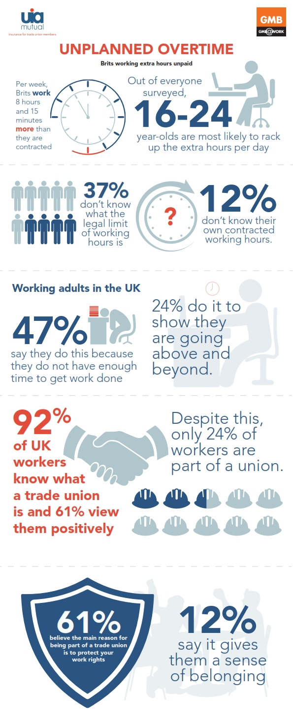 AVERAGE WORKER SPENDS EXTRA EIGHT HOURS AND 15 MINUTES AT WORK EACH WEEK UNPAID 1
