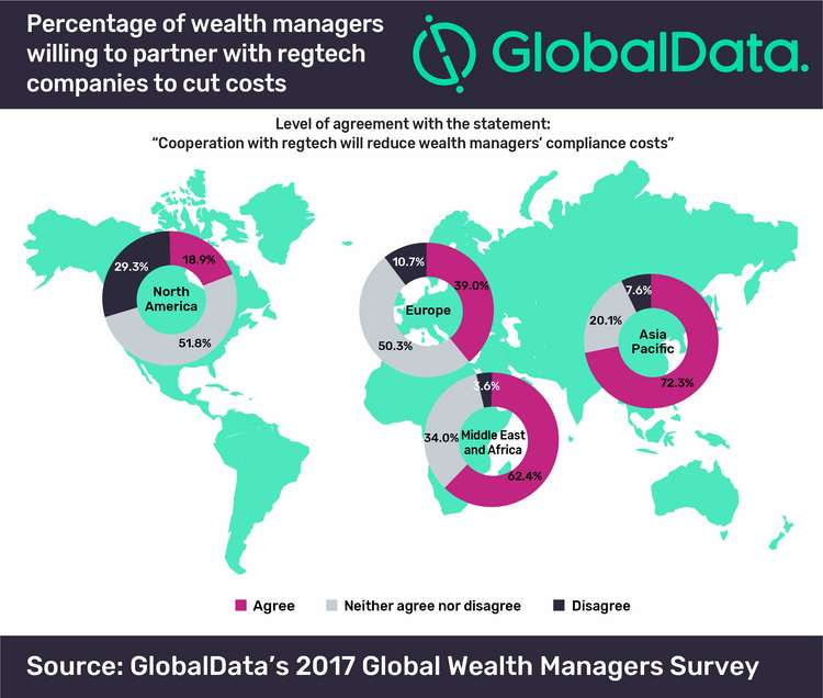 REGTECH WILL REDUCE WEALTH MANAGEMENT COMPLIANCE BUDGETS, SAYS GLOBALDATA 1