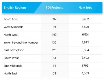 english-regions-FDI-projects-new-jobs