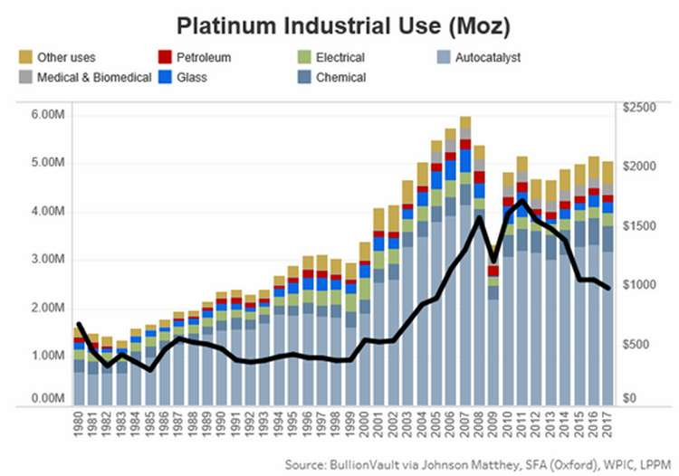 CONTRARIAN INVESTORS PILE $16M INTO PLATINUM INSIDE A YEAR AMID DIESEL EMISSIONS DEBATE 1