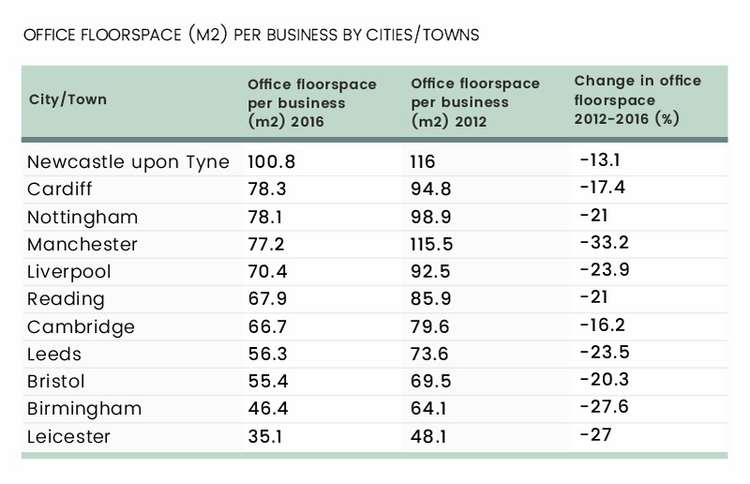 ARE UK OFFICES GETTING SMALLER, JUST LIKE UK HOMES? 5