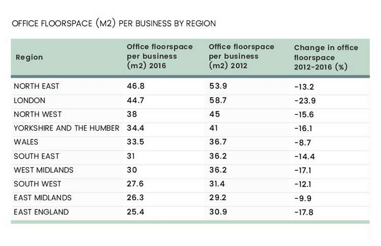 ARE UK OFFICES GETTING SMALLER, JUST LIKE UK HOMES? 6