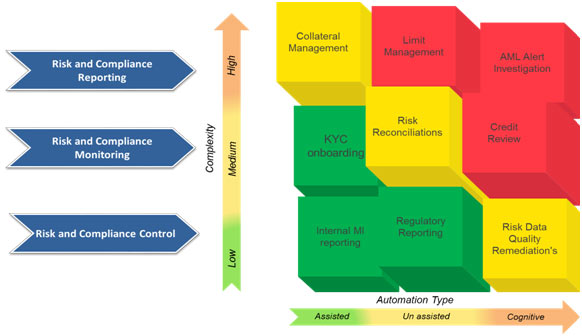 Figure 2 – Key Risk and Compliance RPA use cases