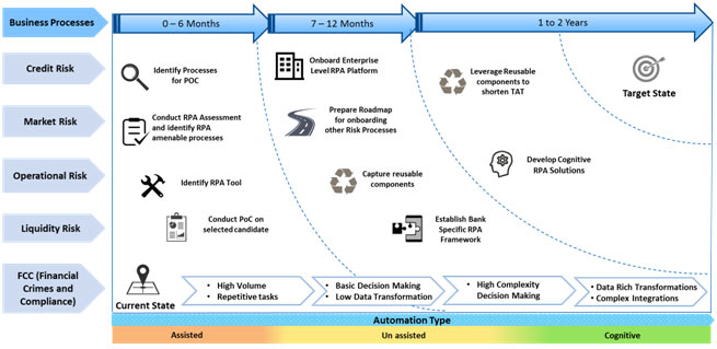 Figure 3 – Typical RPA Adoption Framework