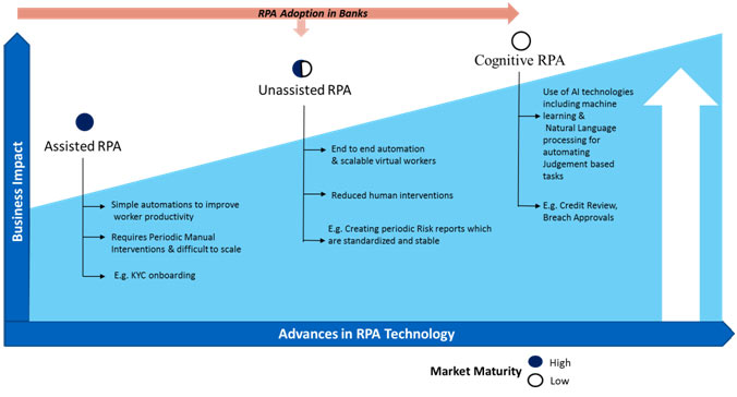 Figure 1 – RPA Adoption in Banks