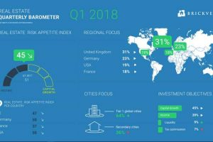 2018 sees flight to safety among international real estate investors