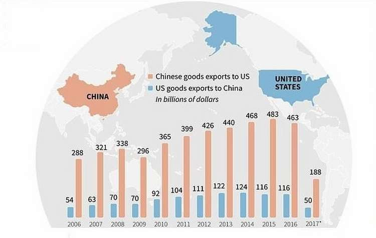 US-CHINA merchandise trade