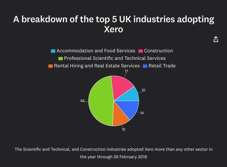 Xero SBI_Cloud Adoption