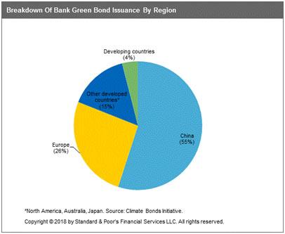 Breakdown Of Bank Green Bond