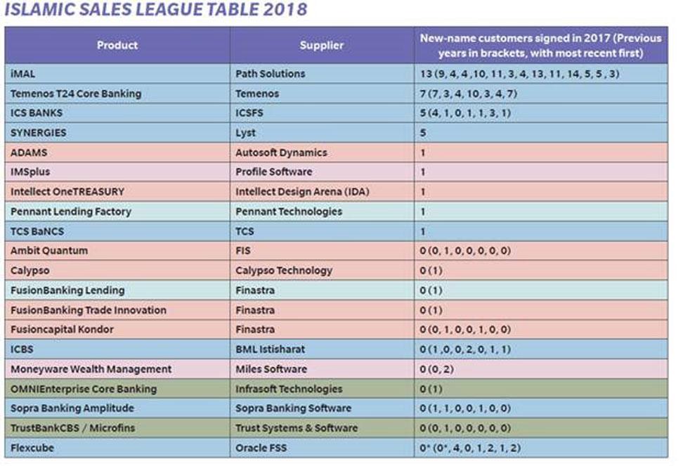 Islamic Sales League Table
