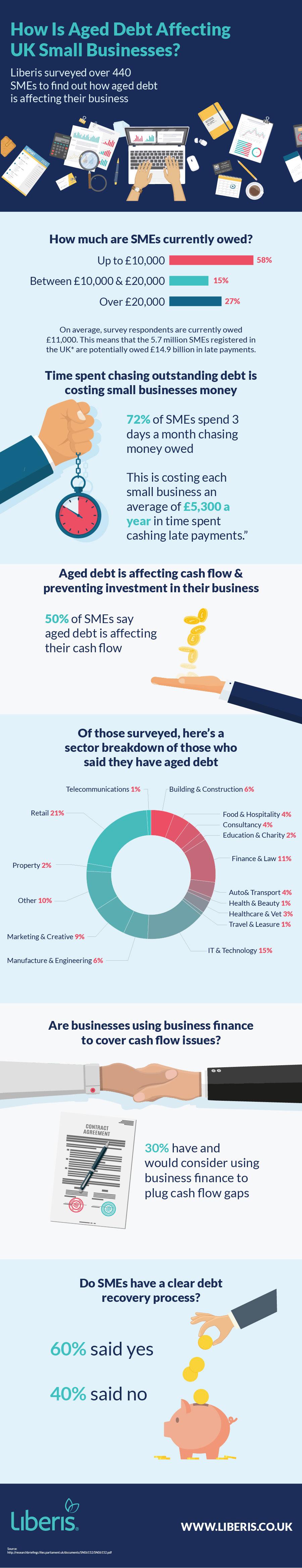 Liberis Aged Debt Infograph