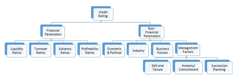 Figure 2 – Risk factors in commercial credit risk rating (non-exhaustive)