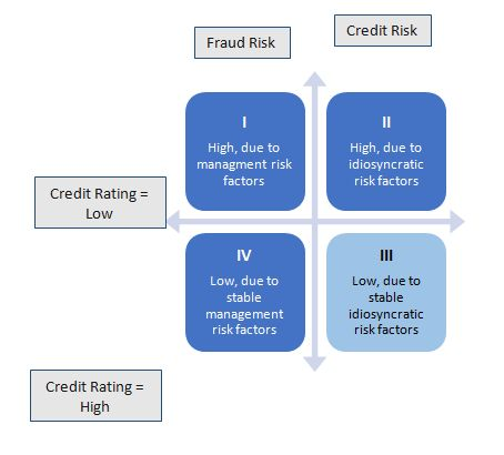 Figure 3 – Interaction between credit and fraud risks