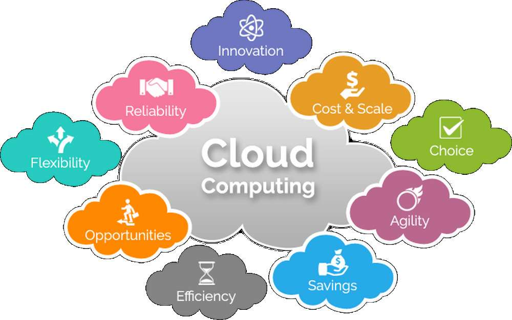 The Negatives and Positives of Cloud Computing for Business
