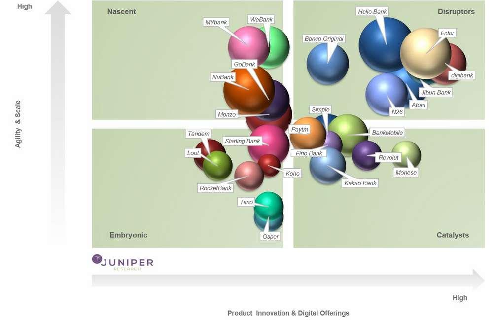 Juniper Disruptors & Challengers Quadrant – Neo- & Challenger Banks (source Juniper Research)