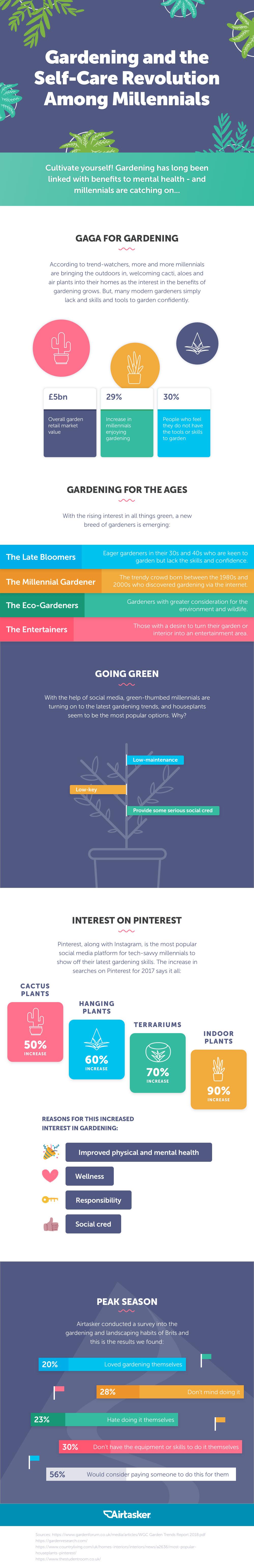 Airtasker Gardening infographic
