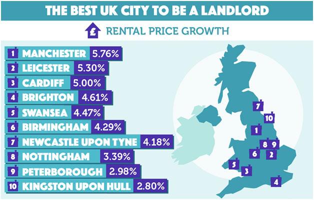 Best-UK-City-ToBe-A-Landlord