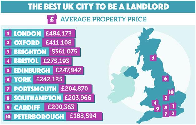 Best-UK-City