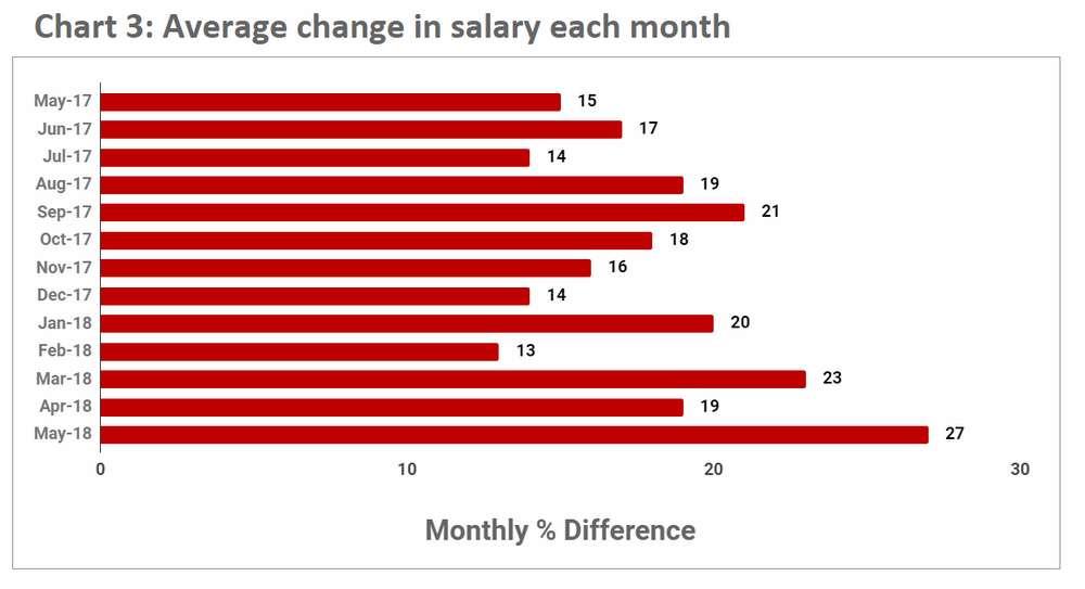 May-2018-Average-Salary-Change