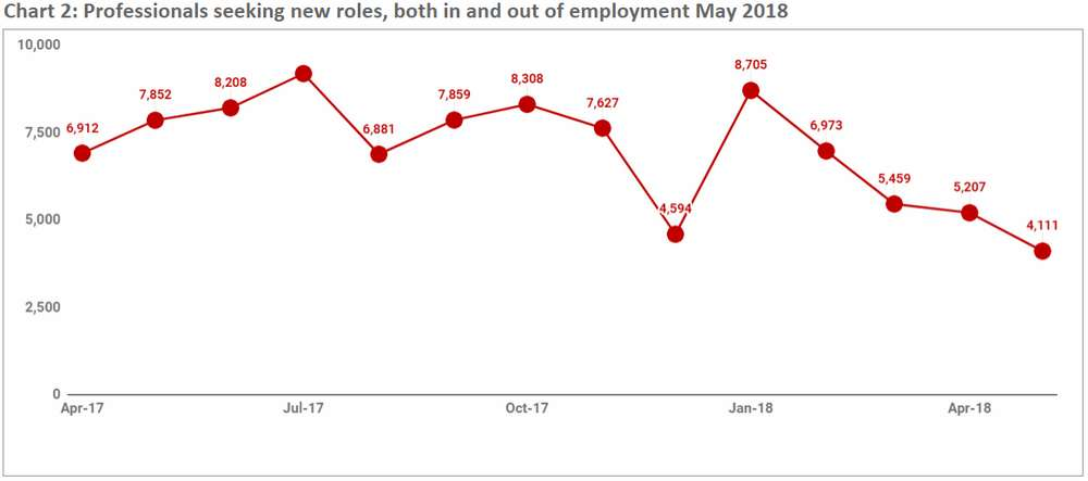 May-2018-Chart2-Jobseekers-available-both-in-out-employment