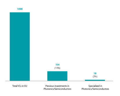 Number of photonics and semiconductor specialised venture capital funds in the EU