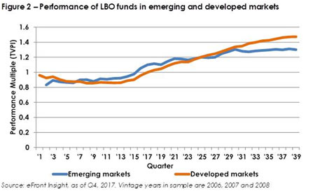 Performance-LBO-funds