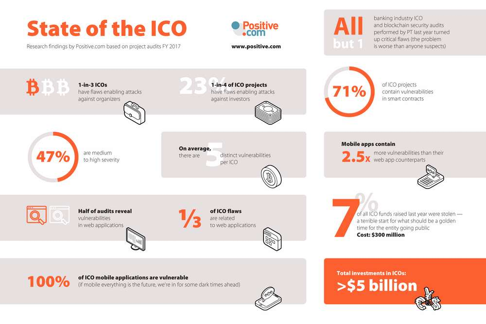 State Of The ICO