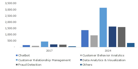 U.S. Artificial Intelligence in BFSI Market Share, By Solution, 2017 (USD Million)