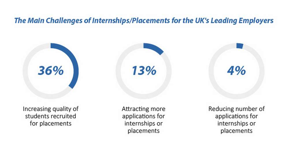 challenge-of-internship