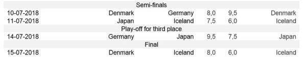 semi-finals-2018