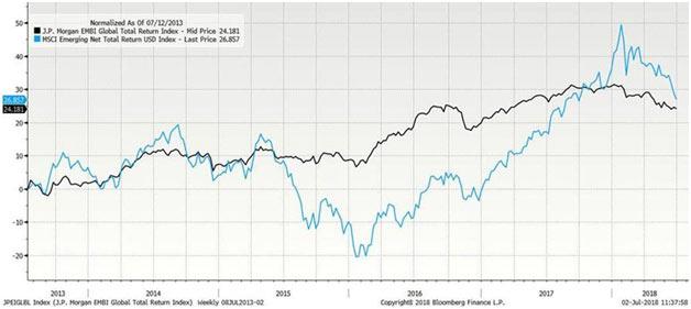 Emerging market equities (blue) versus bonds (black, source: Bloomberg)