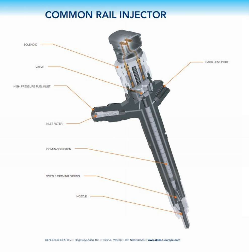 Labelled Injector
