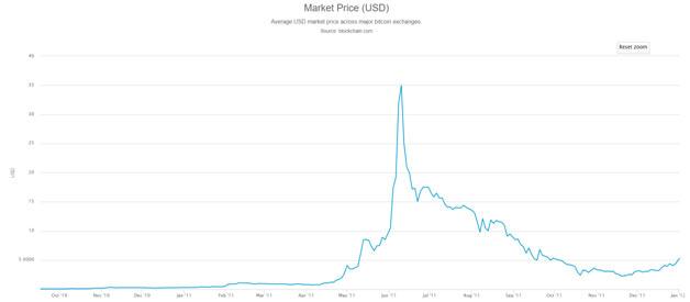 Market Price 2018-2