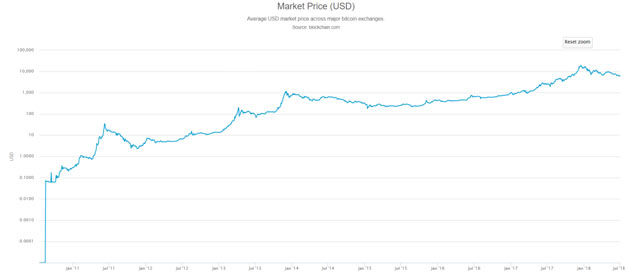 Market Price 2018-3