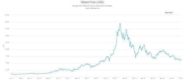 Market Price 2018