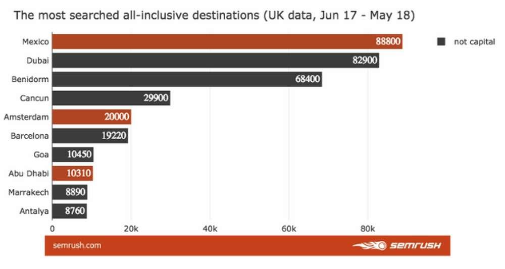 The most all inclusive destinations