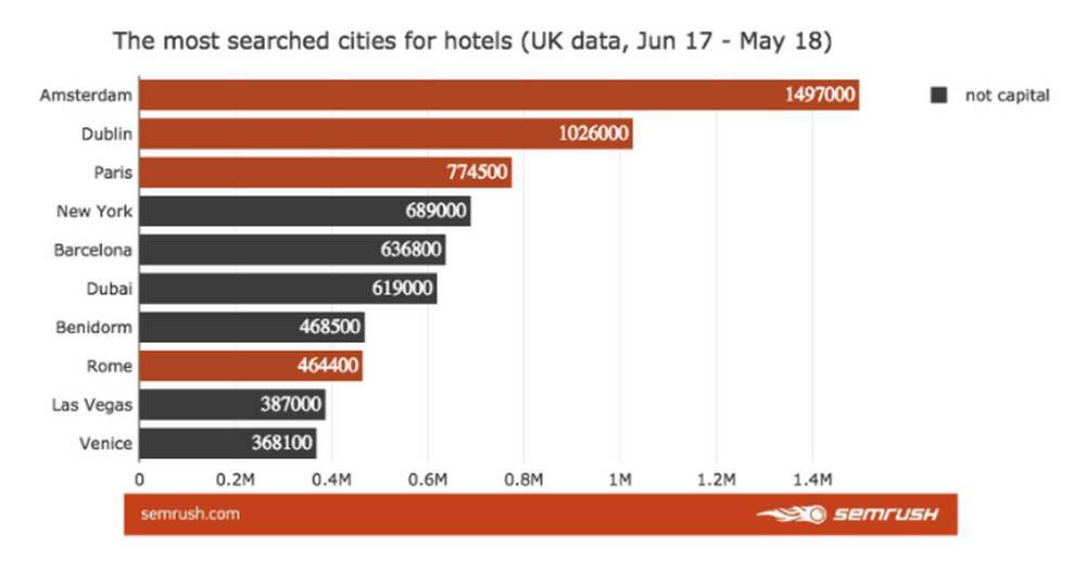 The most cities searched for hotels