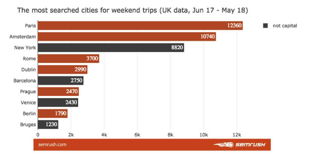 The most cities searched for weekend trips