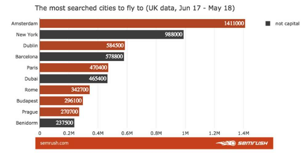 The most cities searched to fly to