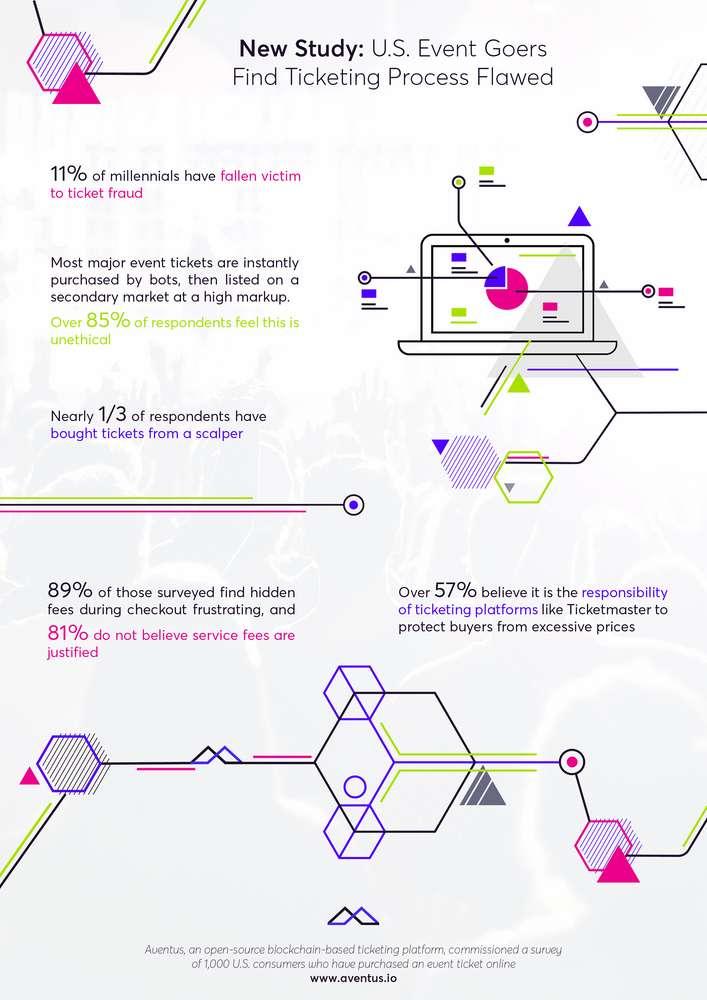Ticketing Infographic