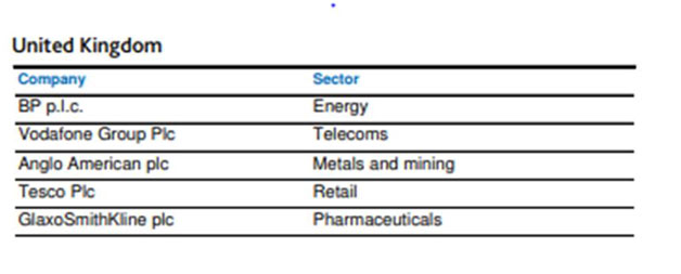 companies and sectors