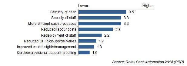 Source: Retail Cash Automation 2018 (RBR)