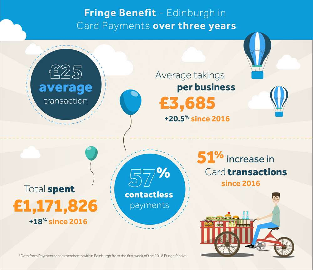 Edinburgh Fringe Fest Paymentsense infographic