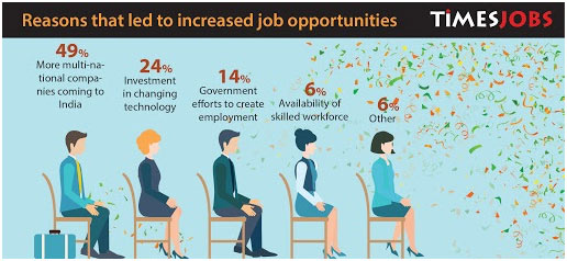 Times jobs